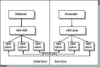 Option trading company netherlands